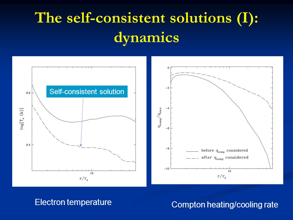 Electron temperature Compton heating/cooling rate The self-consistent solutions (I): dynamics Self-consistent solution