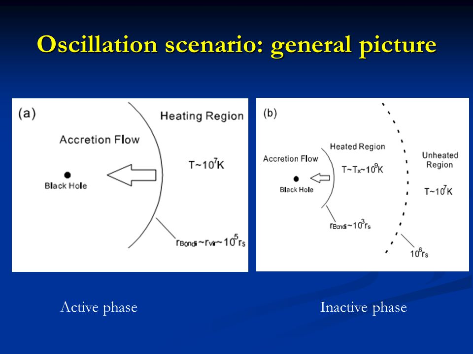 Oscillation scenario: general picture Active phaseInactive phase