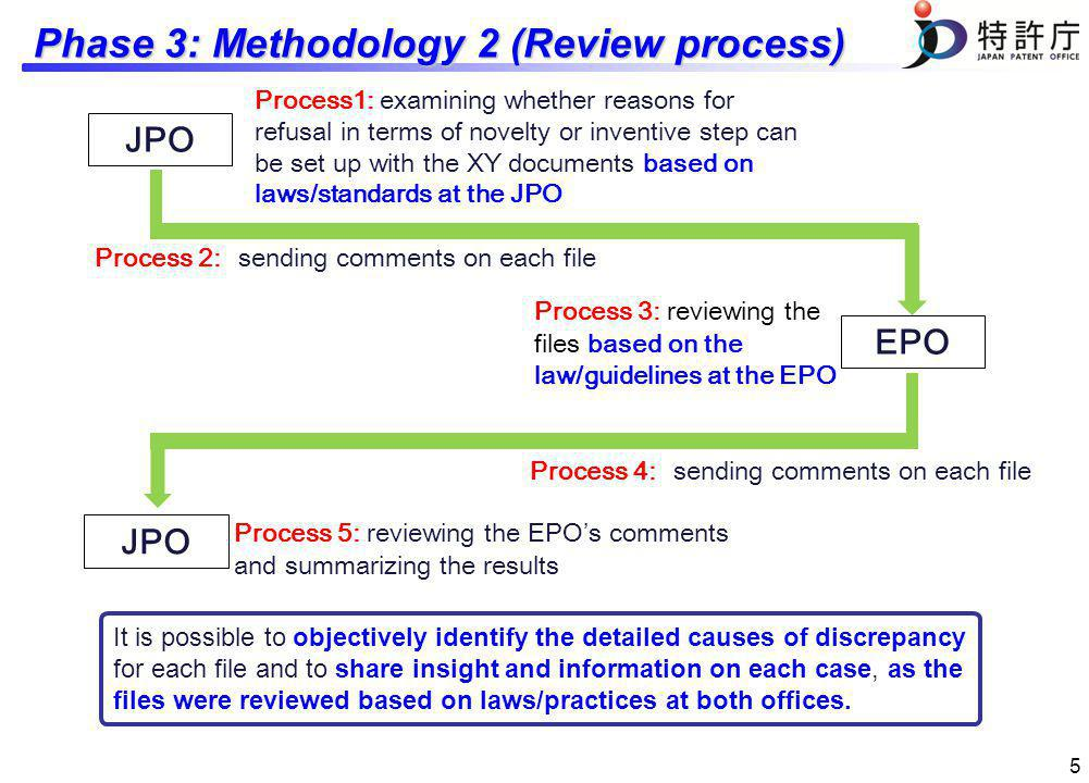 Phase 3: Methodology 2 (Review process) 5 JPO Process1: examining whether reasons for refusal in terms of novelty or inventive step can be set up with the XY documents based on laws/standards at the JPO EPO JPO Process 2: sending comments on each file Process 3: reviewing the files based on the law/guidelines at the EPO Process 5: reviewing the EPOs comments and summarizing the results Process 4: sending comments on each file It is possible to objectively identify the detailed causes of discrepancy for each file and to share insight and information on each case, as the files were reviewed based on laws/practices at both offices.