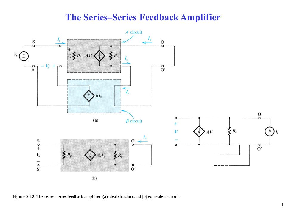 1 Figure 8.13 The series–series feedback amplifier: (a) ideal structure and (b) equivalent circuit. The Series–Series Feedback Amplifier