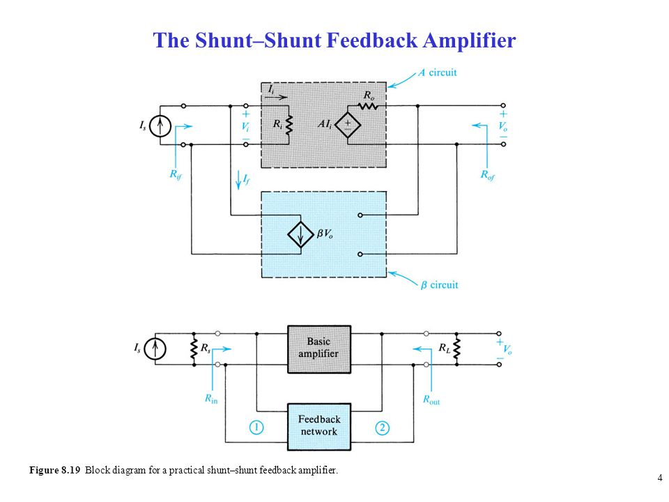 4 Figure 8.19 Block diagram for a practical shunt–shunt feedback amplifier.