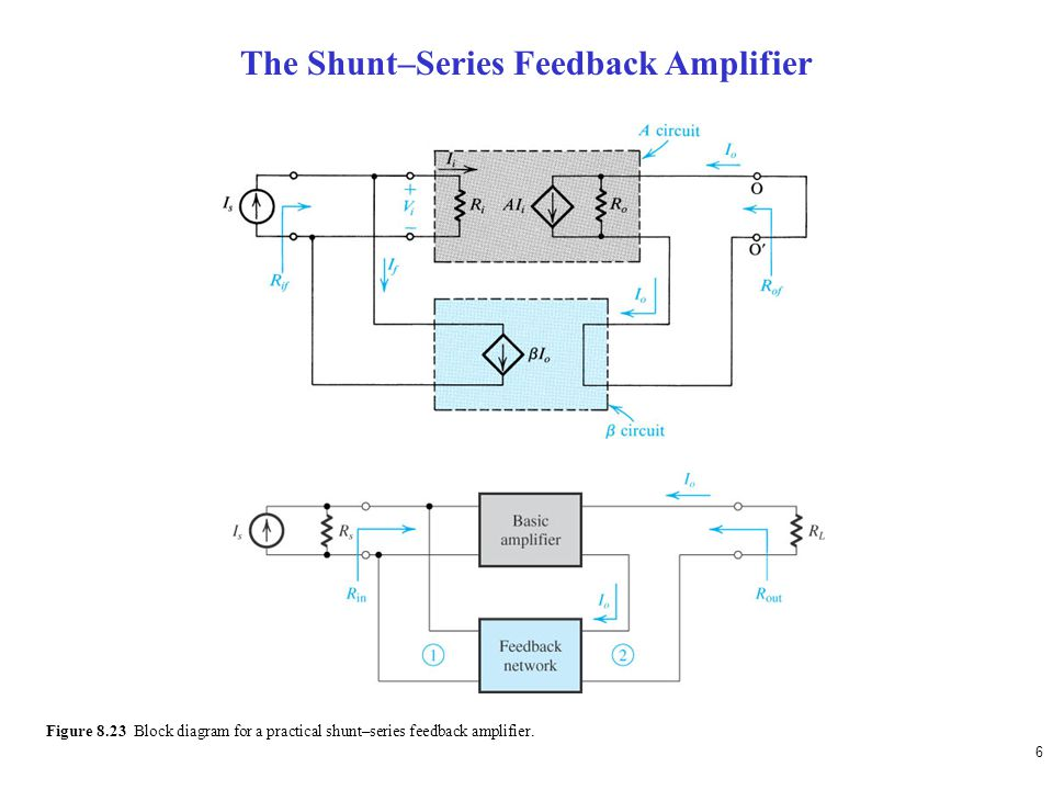6 Figure 8.23 Block diagram for a practical shunt–series feedback amplifier.