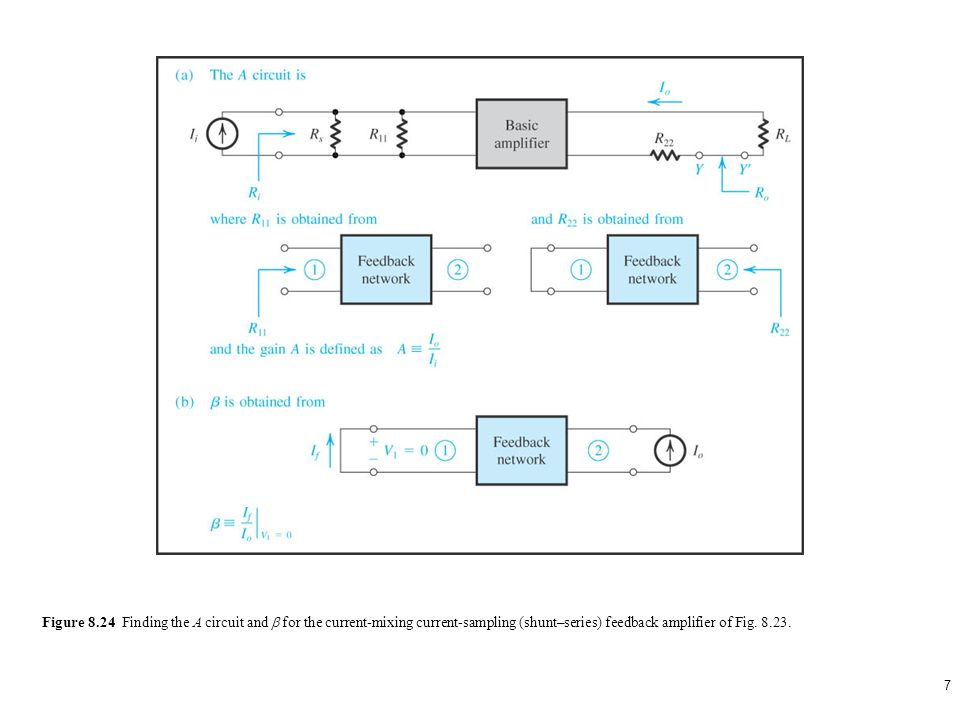 7 Figure 8.24 Finding the A circuit and for the current-mixing current-sampling (shunt–series) feedback amplifier of Fig. 8.23.