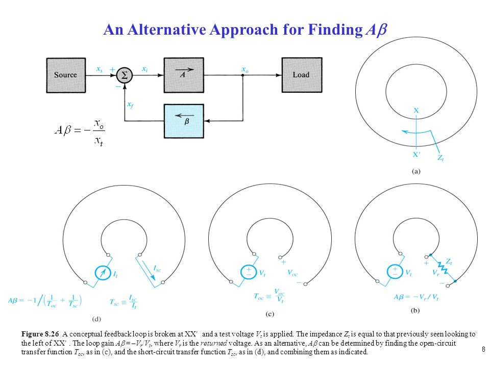 8 Figure 8.26 A conceptual feedback loop is broken at XX and a test voltage V t is applied. The impedance Z t is equal to that previously seen looking