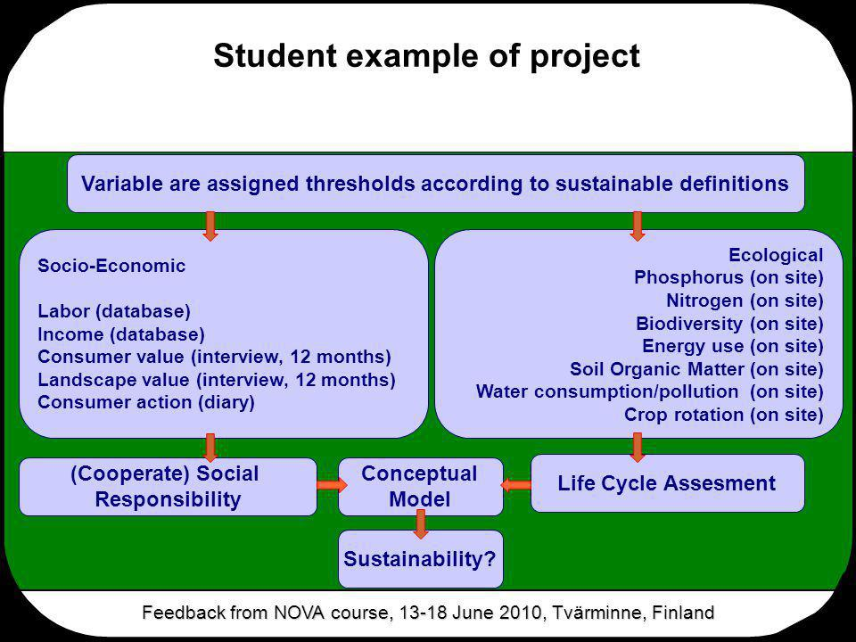Student example of project Feedback from NOVA course, 13-18 June 2010, Tvärminne, Finland Conceptual Model Sustainability? Life Cycle Assesment (Coope