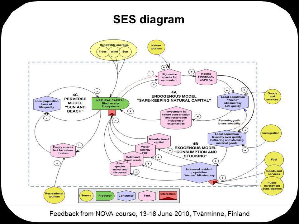 SES diagram Feedback from NOVA course, 13-18 June 2010, Tvärminne, Finland