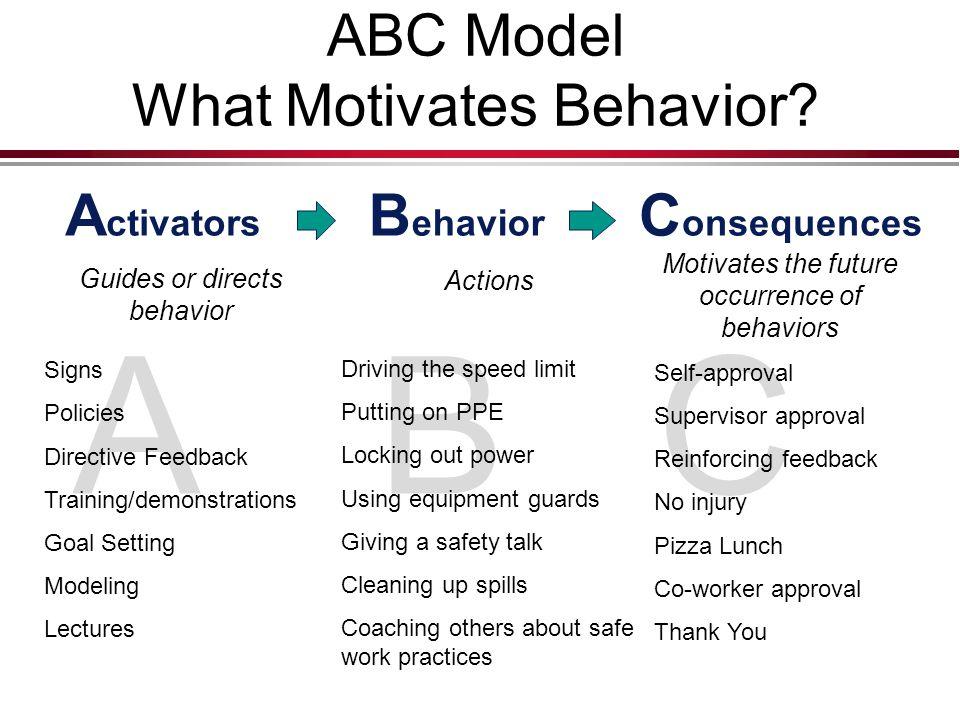 ABC Model What Motivates Behavior.