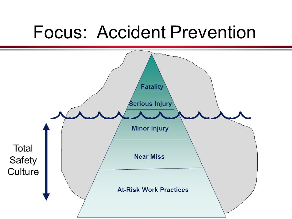 Focus: Accident Prevention At-Risk Work Practices Near Miss Minor Injury Serious Injury Fatality Total Safety Culture