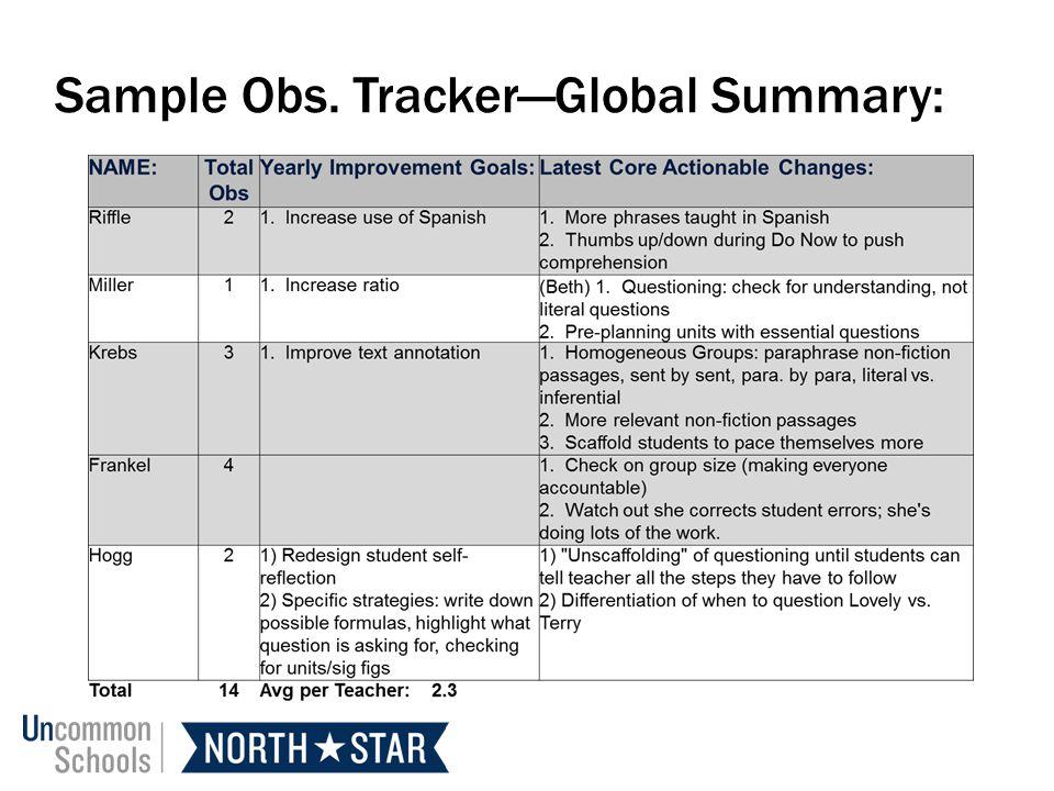 Sample Obs. TrackerGlobal Summary: