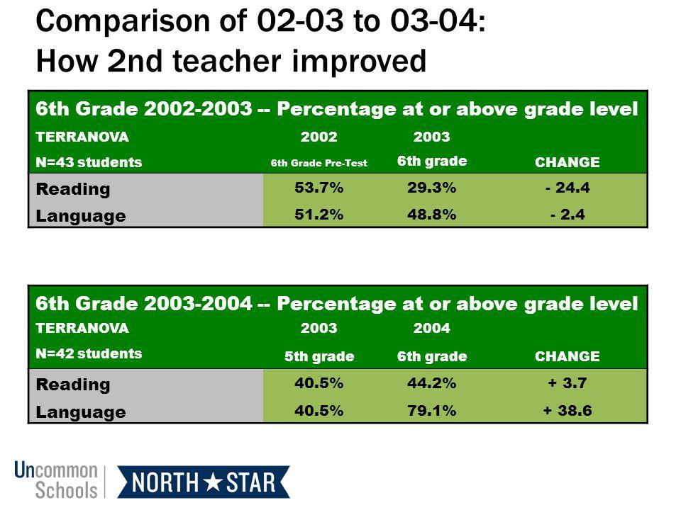 6th Grade 2002-2003 -- Percentage at or above grade level TERRANOVA20022003 N=43 students 6th Grade Pre-Test 6th grade CHANGE Reading 53.7%29.3%- 24.4 Language 51.2%48.8%- 2.4 6th Grade 2003-2004 -- Percentage at or above grade level TERRANOVA20032004 N=42 students 5th grade6th gradeCHANGE Reading 40.5%44.2%+ 3.7 Language 40.5%79.1%+ 38.6 Comparison of 02-03 to 03-04: How 2nd teacher improved