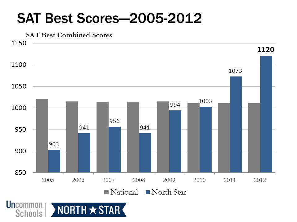 SAT Best Scores2005-2012