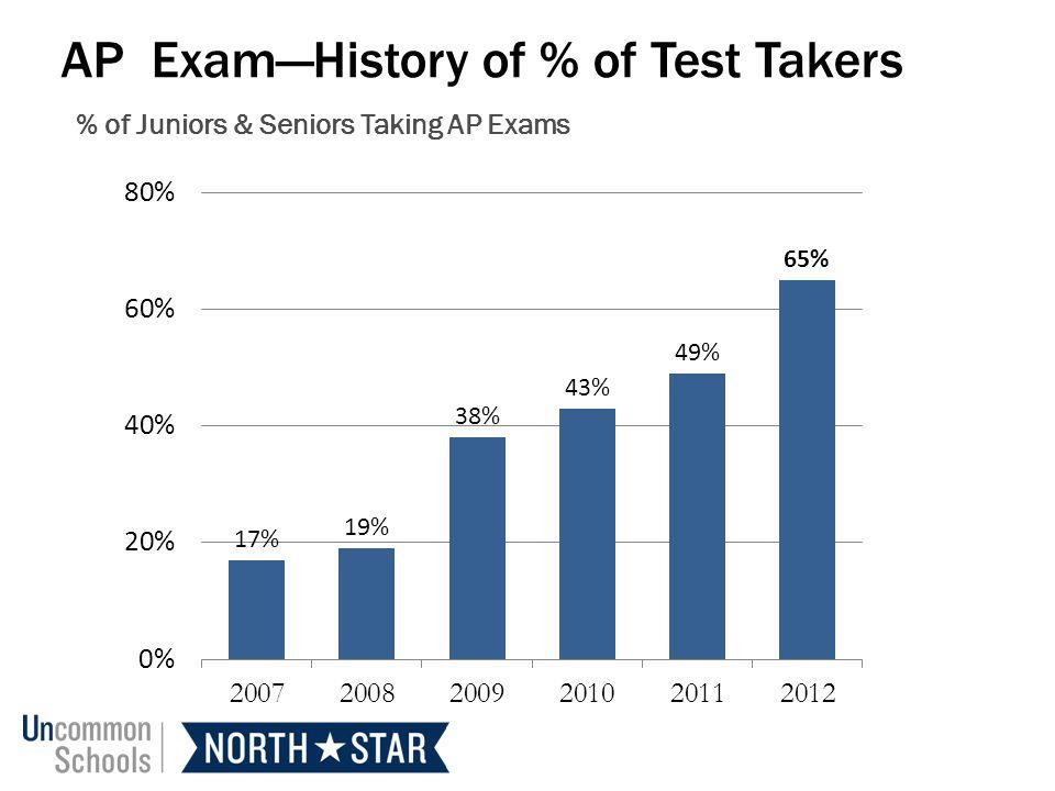 % of Juniors & Seniors Taking AP Exams AP ExamHistory of % of Test Takers