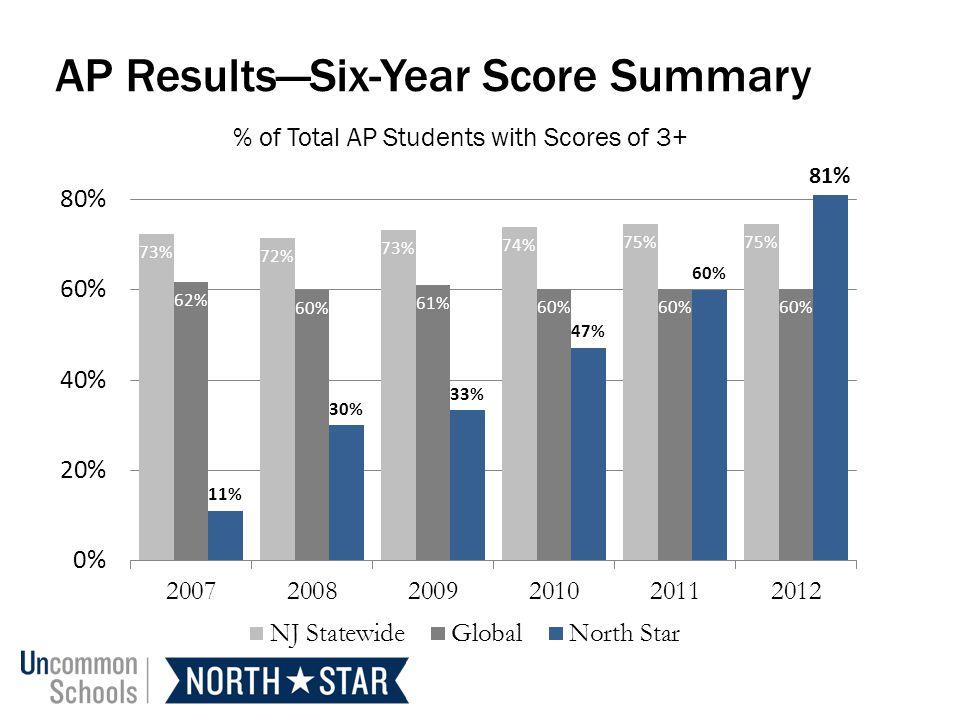 AP ResultsSix-Year Score Summary