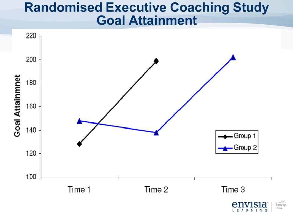 Randomised Executive Coaching Study Goal Attainment