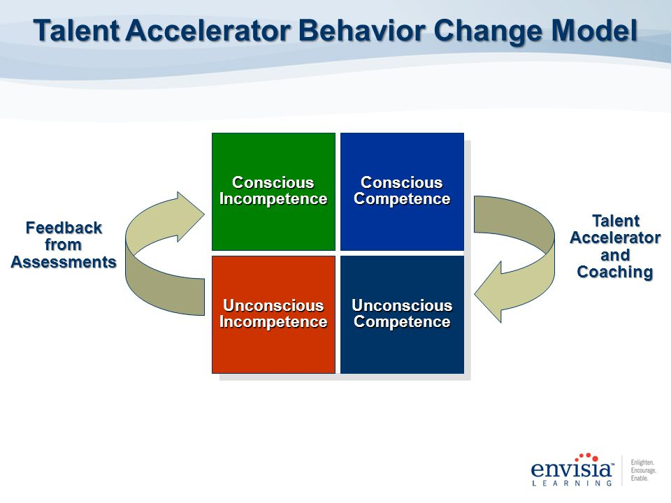 Conscious Incompetence Conscious Competence Unconscious Incompetence Unconscious Competence Talent Accelerator Behavior Change Model Feedback from Ass