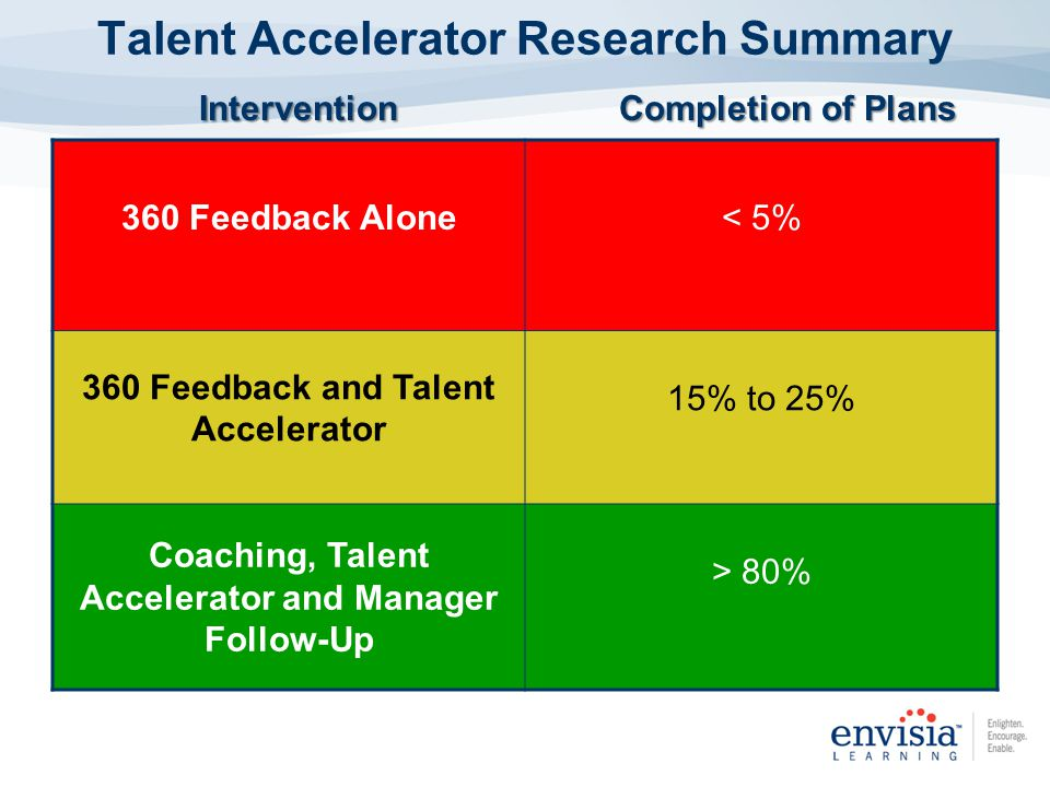 Talent Accelerator Research Summary 360 Feedback Alone< 5% 360 Feedback and Talent Accelerator 15% to 25% Coaching, Talent Accelerator and Manager Follow-Up > 80% InterventionCompletion of Plans