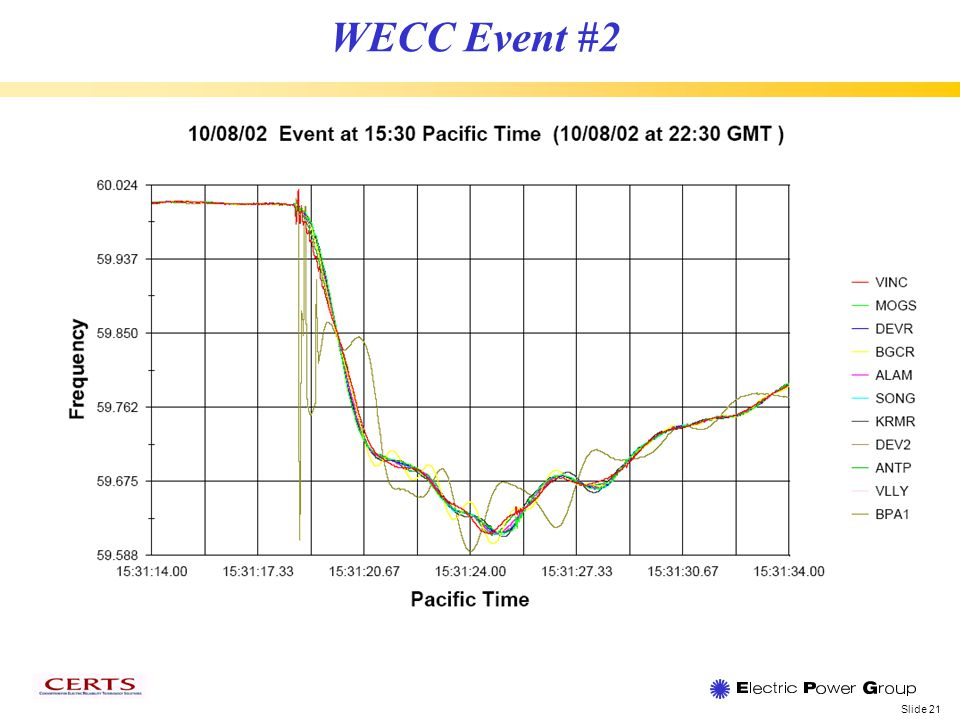 Slide 21 WECC Event #2