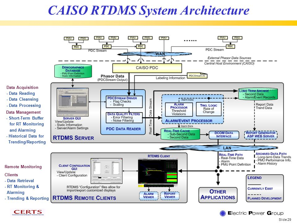 Slide 29 CAISO RTDMS System Architecture Data Acquisition - Data Reading - Data Cleansing - Data Processing Remote Monitoring Clients - Data Retrieval - RT Monitoring & Alarming - Trending & Reporting Data Management - Short-Term Buffer for RT Monitoring and Alarming - Historical Data for Trending/Reporting