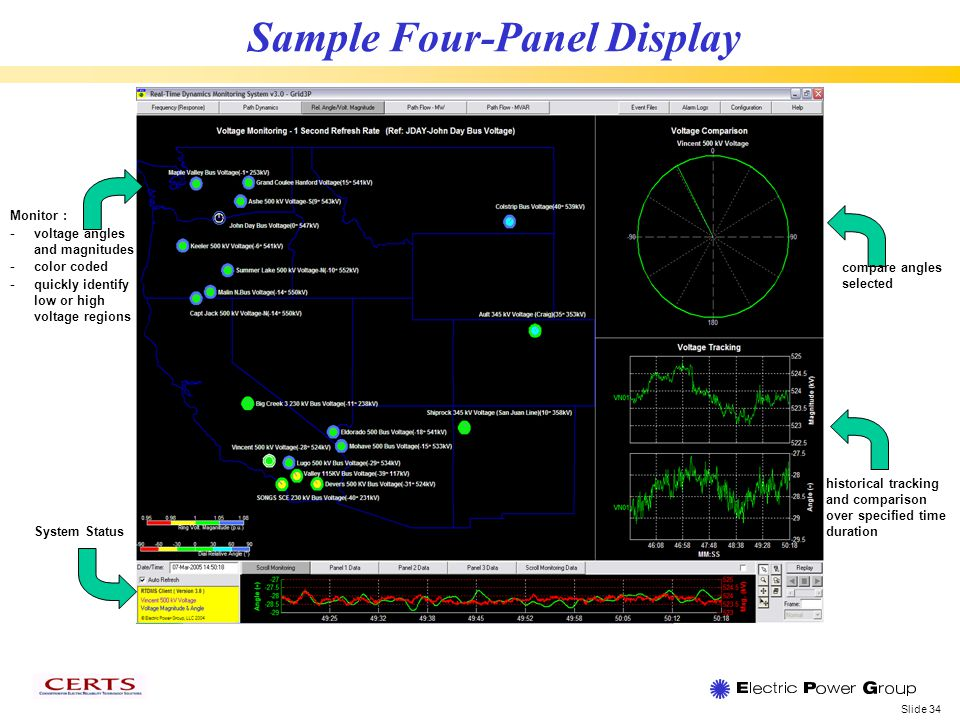 Slide 34 Sample Four-Panel Display Monitor : - voltage angles and magnitudes - color coded - quickly identify low or high voltage regions compare angles selected historical tracking and comparison over specified time duration System Status