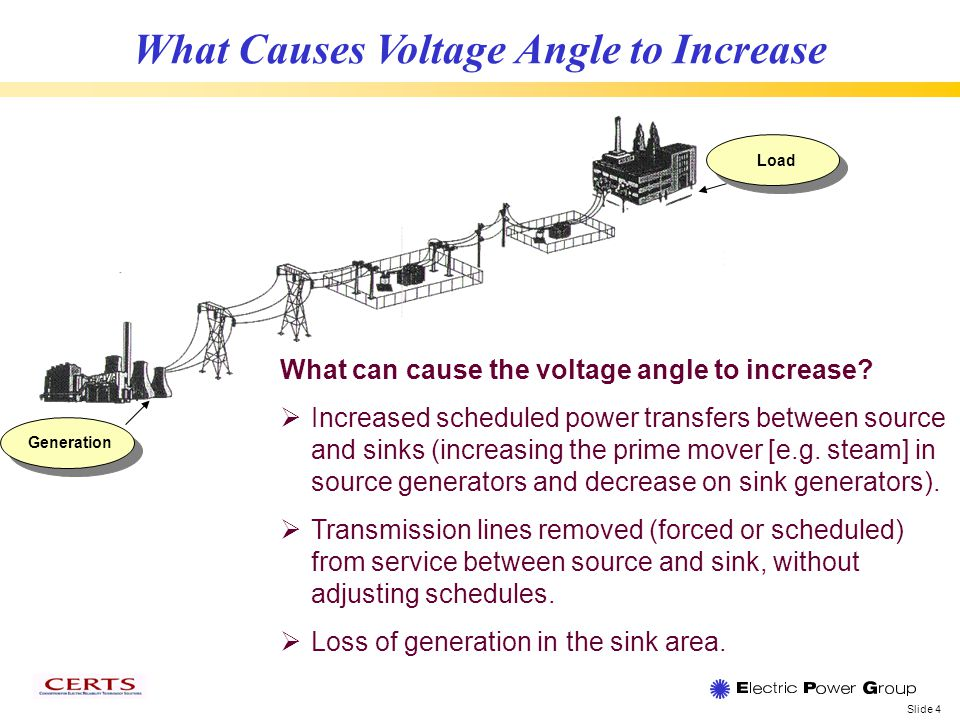 Slide 4 Load Generation What Causes Voltage Angle to Increase What can cause the voltage angle to increase.