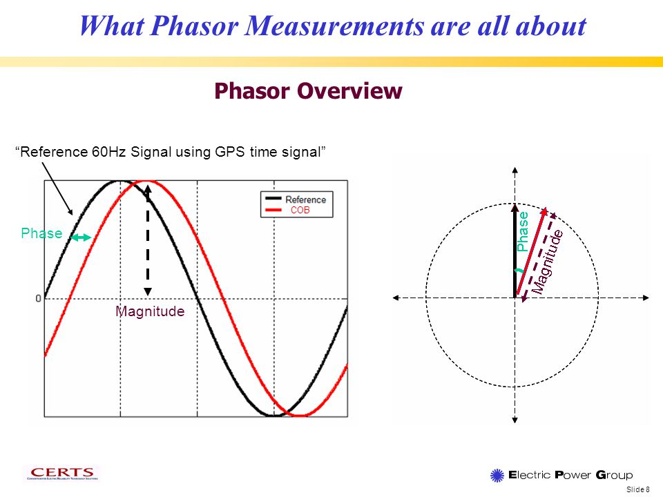 Slide 8 What Phasor Measurements are all about Phasor Overview Reference 60Hz Signal using GPS time signal COB Phase Magnitude
