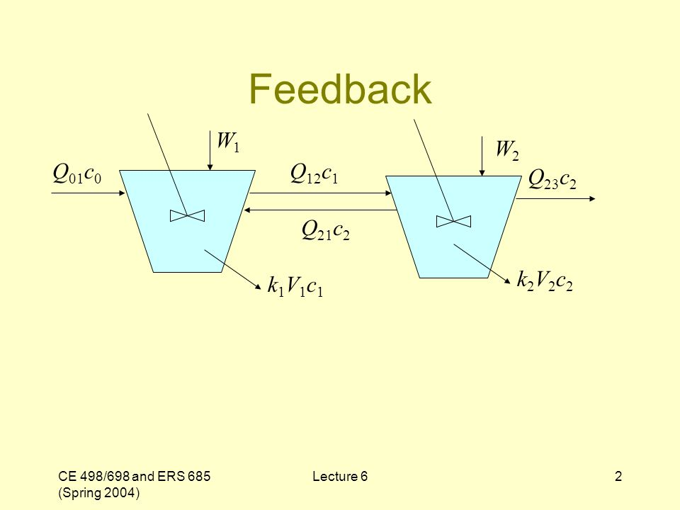 CE 498/698 and ERS 685 (Spring 2004) Lecture 62 Feedback W1W1 W2W2 Q 01 c 0 Q 12 c 1 Q 23 c 2 Q 21 c 2 k1V1c1k1V1c1 k2V2c2k2V2c2
