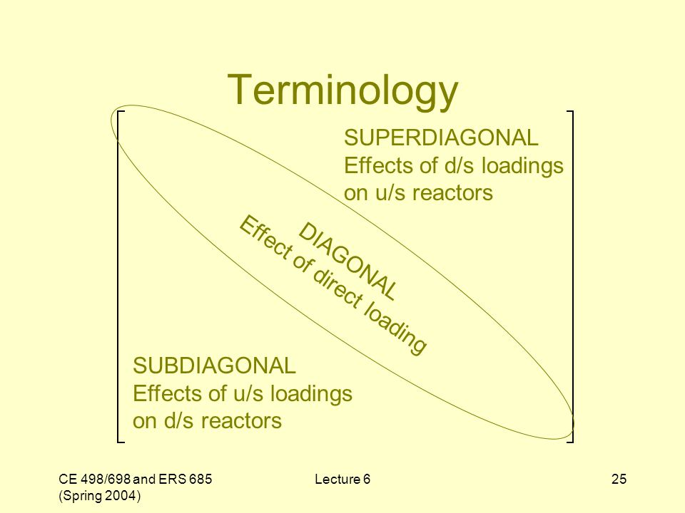 CE 498/698 and ERS 685 (Spring 2004) Lecture 625 Terminology DIAGONAL Effect of direct loading SUPERDIAGONAL Effects of d/s loadings on u/s reactors S