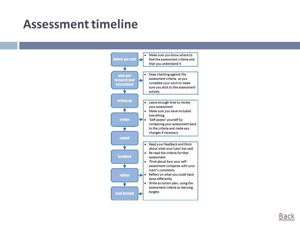 Assessment timeline Back