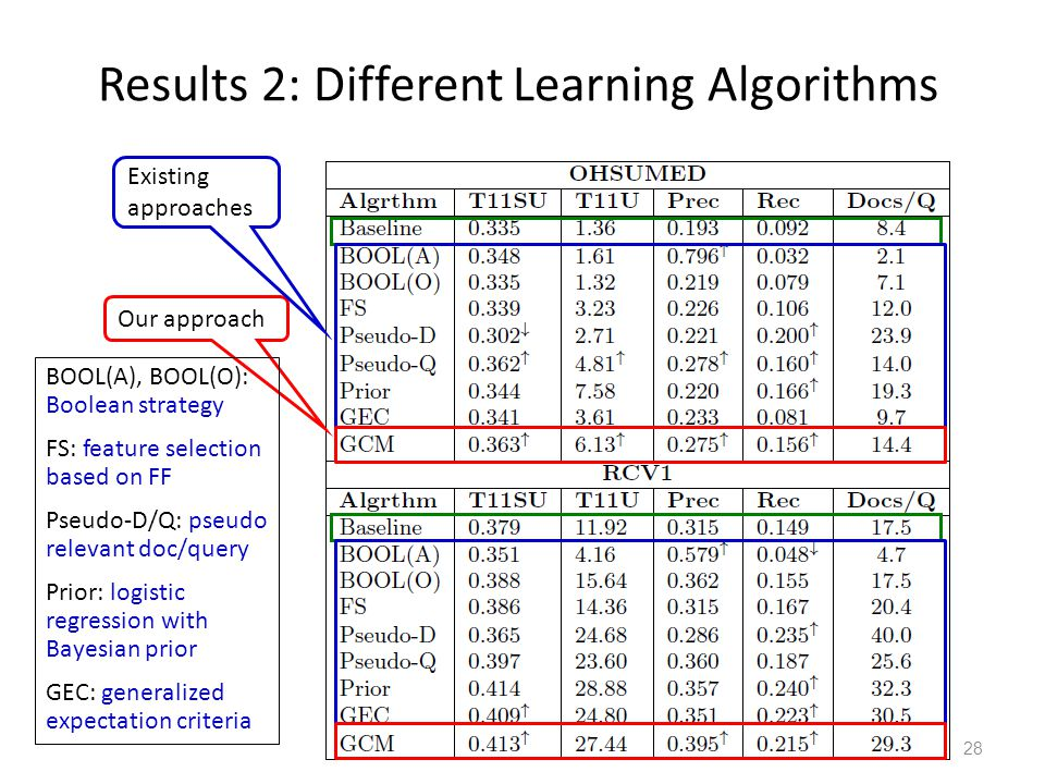 Results 2: Different Learning Algorithms 28 Our approach Existing approaches BOOL(A), BOOL(O): Boolean strategy FS: feature selection based on FF Pseu