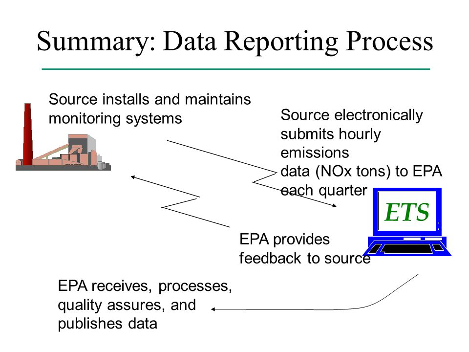 ETS Source installs and maintains monitoring systems Source electronically submits hourly emissions data (NOx tons) to EPA each quarter EPA receives, processes, quality assures, and publishes data EPA provides feedback to source Summary: Data Reporting Process