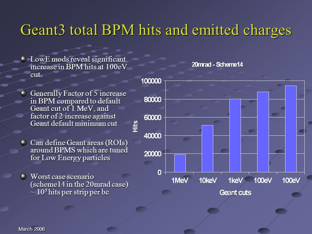 March 2006 Geant3 total BPM hits and emitted charges LowE mods reveal significant increase in BPM hits at 100eV cut.