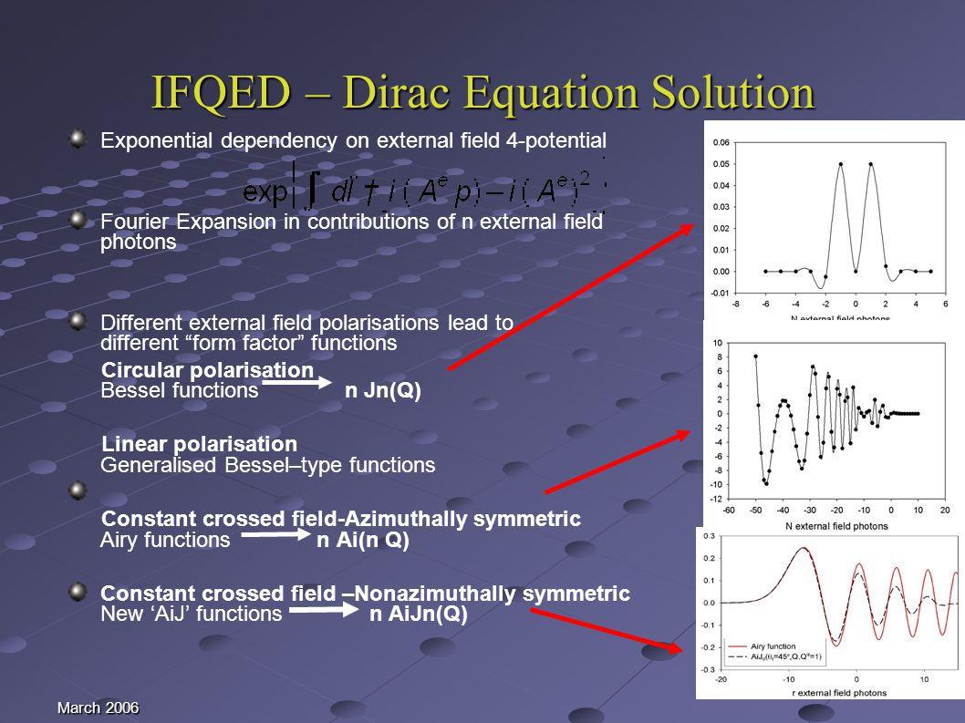 March 2006 IFQED – Dirac Equation Solution Exponential dependency on external field 4-potential Fourier Expansion in contributions of n external field photons Different external field polarisations lead to different form factor functions Circular polarisation Bessel functions n Jn(Q) Linear polarisation Generalised Bessel–type functions Constant crossed field-Azimuthally symmetric Airy functions n Ai(n Q) Constant crossed field –Nonazimuthally symmetric New AiJ functions n AiJn(Q)
