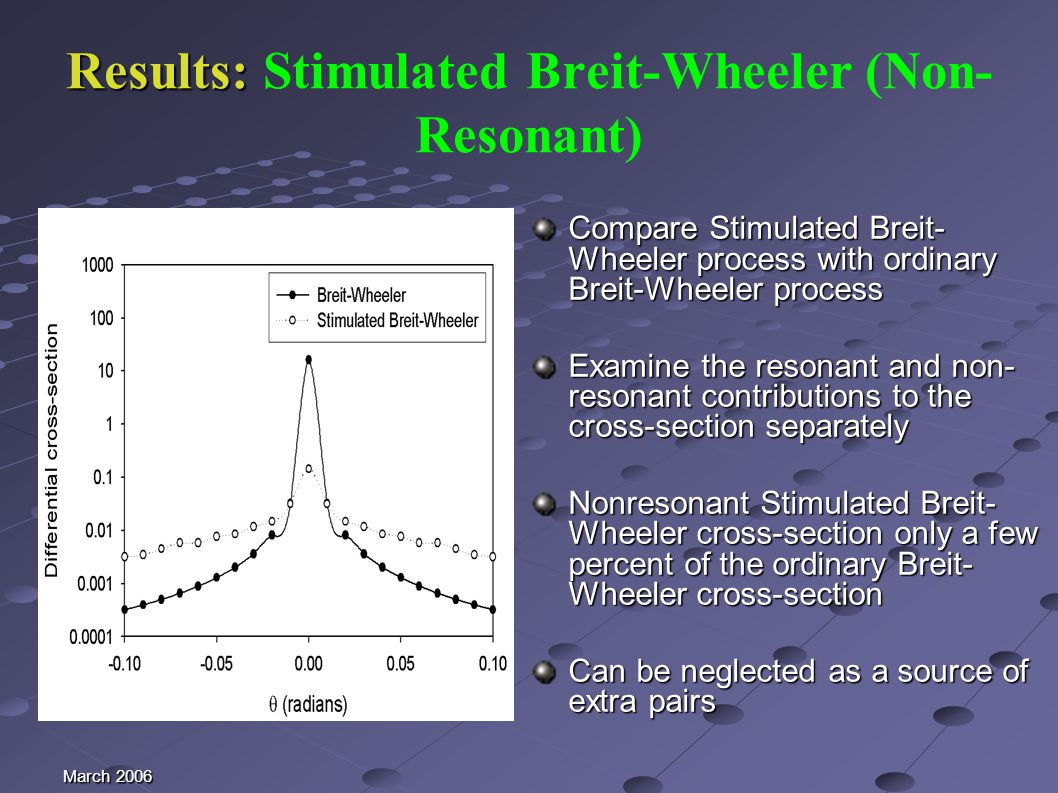 March 2006 Results: Results: Stimulated Breit-Wheeler (Non- Resonant) Compare Stimulated Breit- Wheeler process with ordinary Breit-Wheeler process Examine the resonant and non- resonant contributions to the cross-section separately Nonresonant Stimulated Breit- Wheeler cross-section only a few percent of the ordinary Breit- Wheeler cross-section Can be neglected as a source of extra pairs