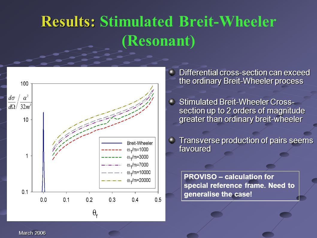 March 2006 Results: Results: Stimulated Breit-Wheeler (Resonant) Differential cross-section can exceed the ordinary Breit-Wheeler process Stimulated Breit-Wheeler Cross- section up to 2 orders of magnitude greater than ordinary breit-wheeler Transverse production of pairs seems favoured PROVISO – calculation for special reference frame.