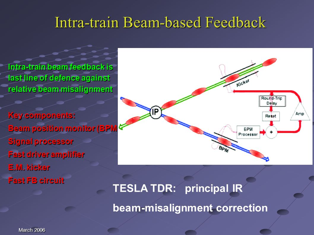 March 2006 Intra-train Beam-based Feedback Intra-train beam feedback is last line of defence against relative beam misalignment Key components: Beam position monitor (BPM) Signal processor Fast driver amplifier E.M.