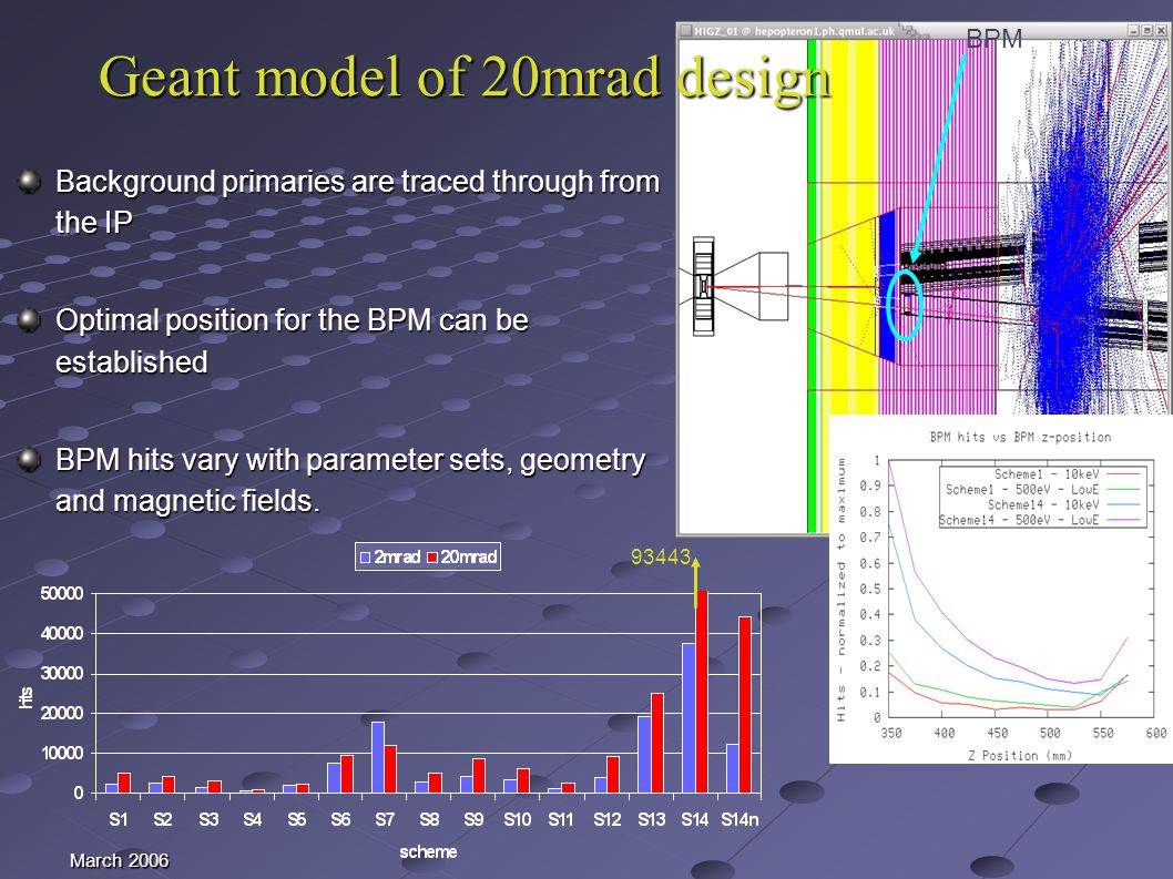 March 2006 Geant model of 20mrad design Background primaries are traced through from the IP Optimal position for the BPM can be established BPM hits vary with parameter sets, geometry and magnetic fields.