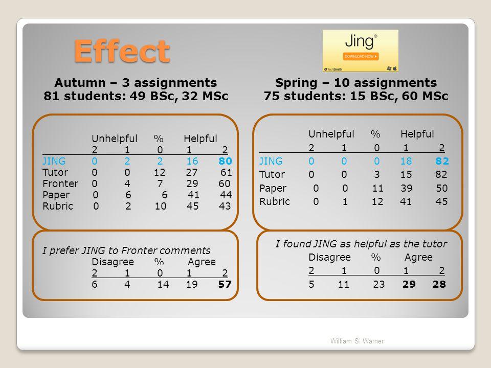 Autumn – 3 assignments 81 students: 49 BSc, 32 MSc Effect Unhelpful % Helpful 2 1 0 1 2 JING0 0 0 18 82 Tutor0 0 3 15 82 Paper 0 0 11 39 50 Rubric 0 1