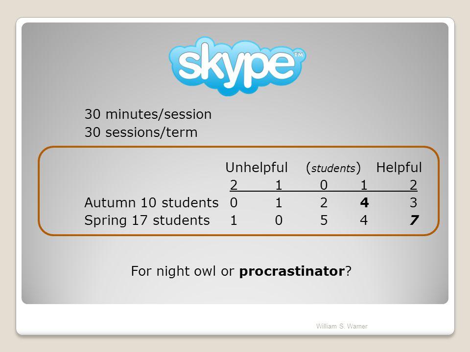 30 minutes/session 30 sessions/term Unhelpful ( students ) Helpful 2 1 0 1 2 Autumn 10 students 0 1 2 4 3 Spring 17 students 1 0 5 4 7 For night owl o