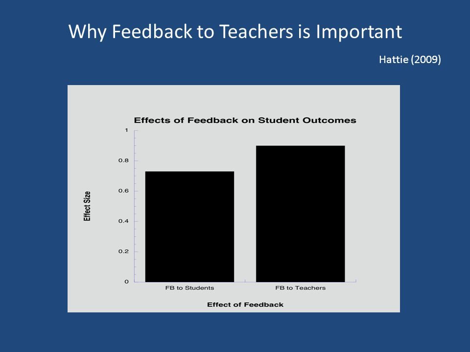 Why Feedback to Teachers is Important Hattie (2009)