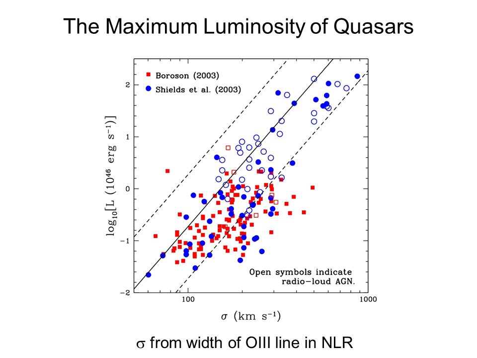 The Maximum Luminosity of Quasars from width of OIII line in NLR