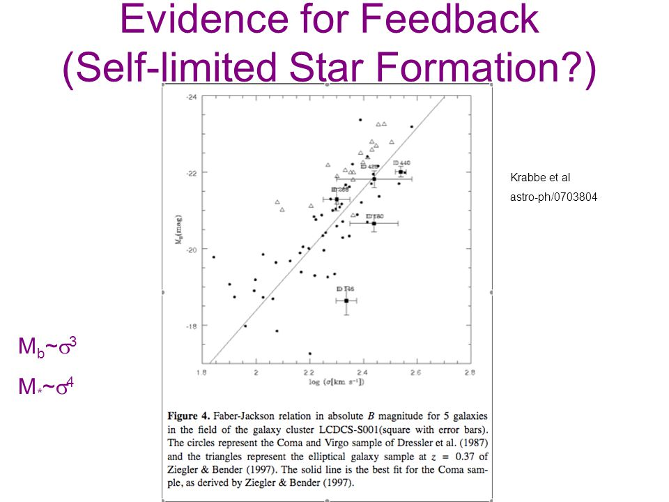 Evidence for Feedback (Self-limited Star Formation ) M b ~ 3 M * ~ 4 Krabbe et al astro-ph/0703804