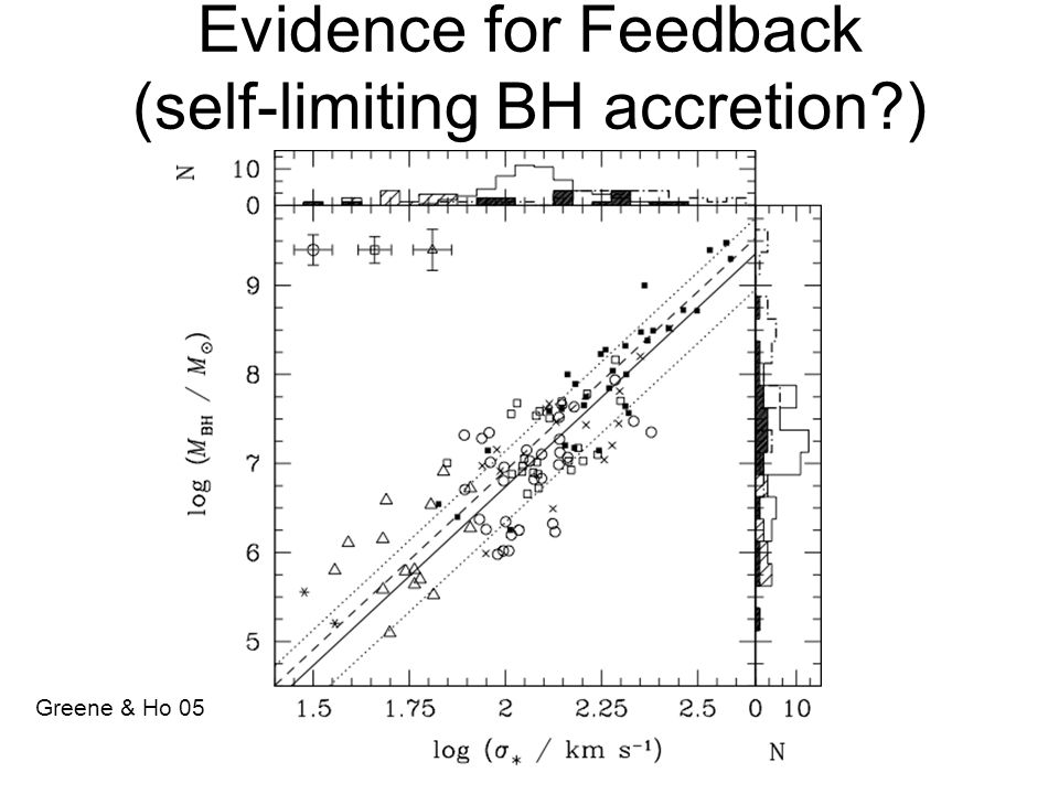 Evidence for Feedback (self-limiting BH accretion ) Greene & Ho 05