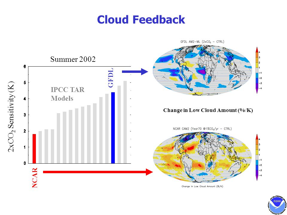 Cloud Feedback Change in Low Cloud Amount (%/K) IPCC TAR Models Summer 2002 NCAR GFDL 2xCO 2 Sensitivity (K)