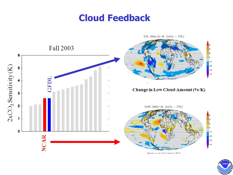 Fall 2003 Cloud Feedback NCAR GFDL 2xCO 2 Sensitivity (K) Change in Low Cloud Amount (%/K)