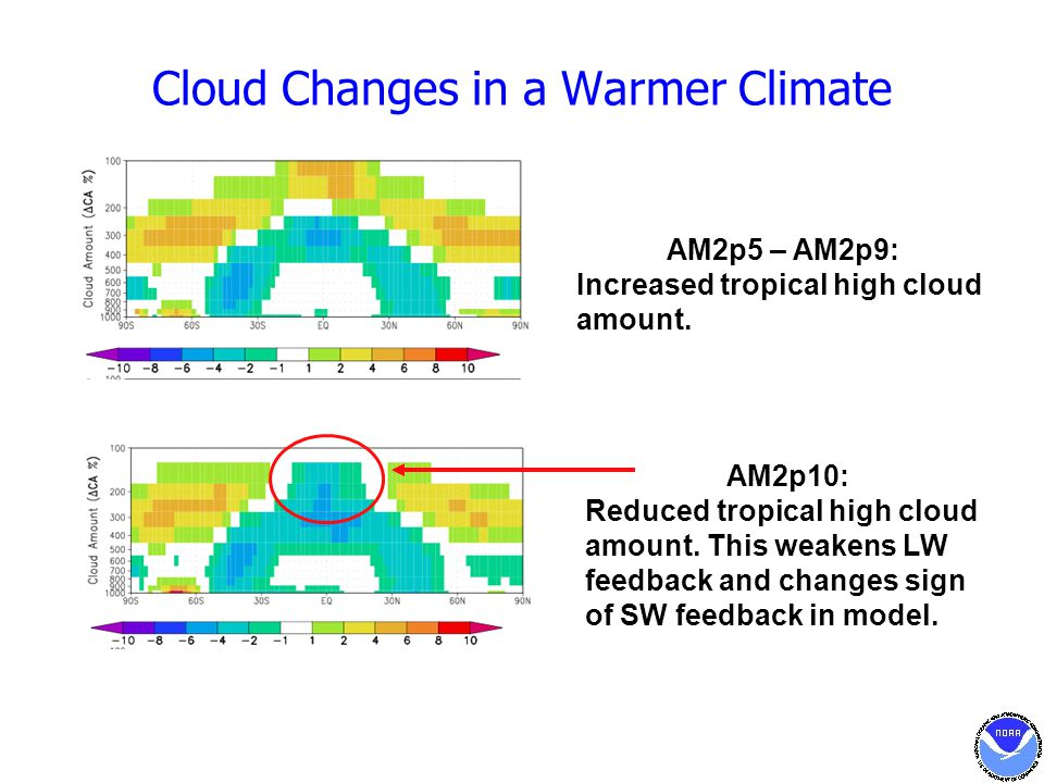 Cloud Changes in a Warmer Climate AM2p10: Reduced tropical high cloud amount. This weakens LW feedback and changes sign of SW feedback in model. AM2p5