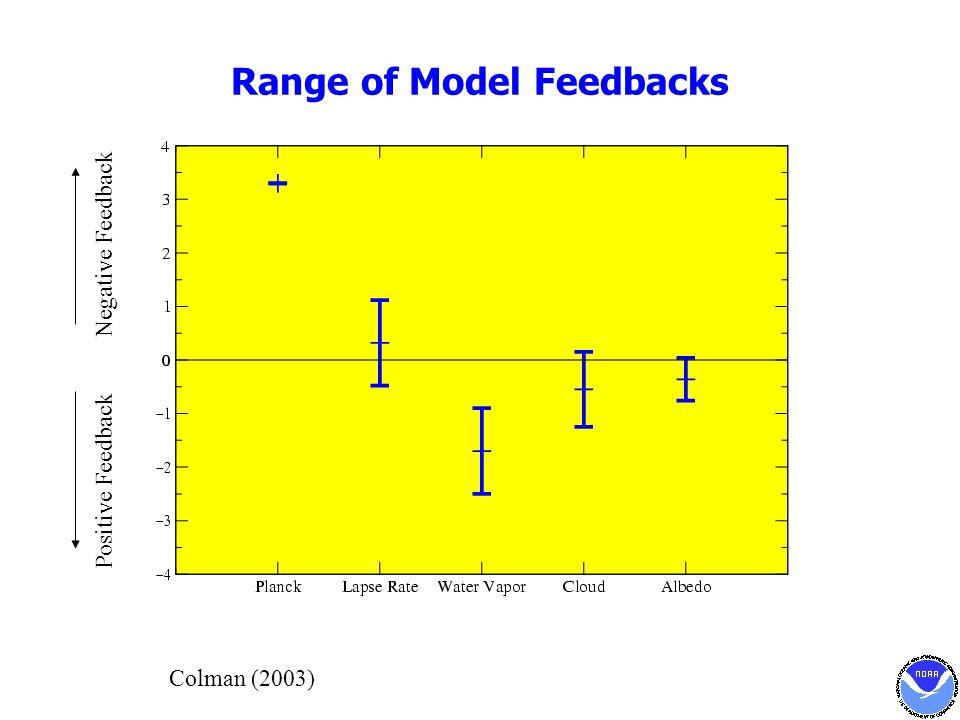 Range of Model Feedbacks Colman (2003) Negative Feedback Positive Feedback