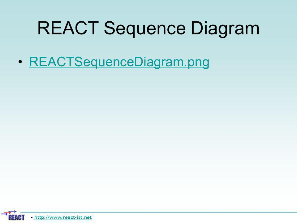 REACT Sequence Diagram REACTSequenceDiagram.png – http://www.react-ist.nethttp://www.react-ist.net