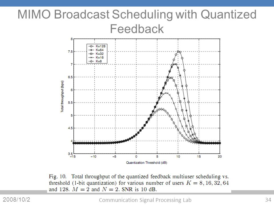 MIMO Broadcast Scheduling with Quantized Feedback 2008/10/2 34 Communication Signal Processing Lab