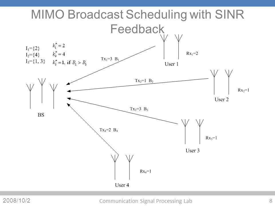 MIMO Broadcast Scheduling with SINR Feedback 2008/10/2 8 Communication Signal Processing Lab