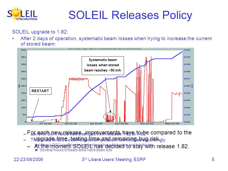 22-23/06/20093 rd Libera Users Meeting, ESRF5 SOLEIL Releases Policy SOLEIL upgrade to 1.82: After 2 days of operation, systematic beam losses when trying to increase the current of stored beam: For each new release, improvements have to be compared to the upgrade time, testing time and remaining bug risk.